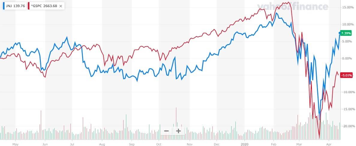 ジョンソン・エンド・ジョンソン 米国株 株価チャート