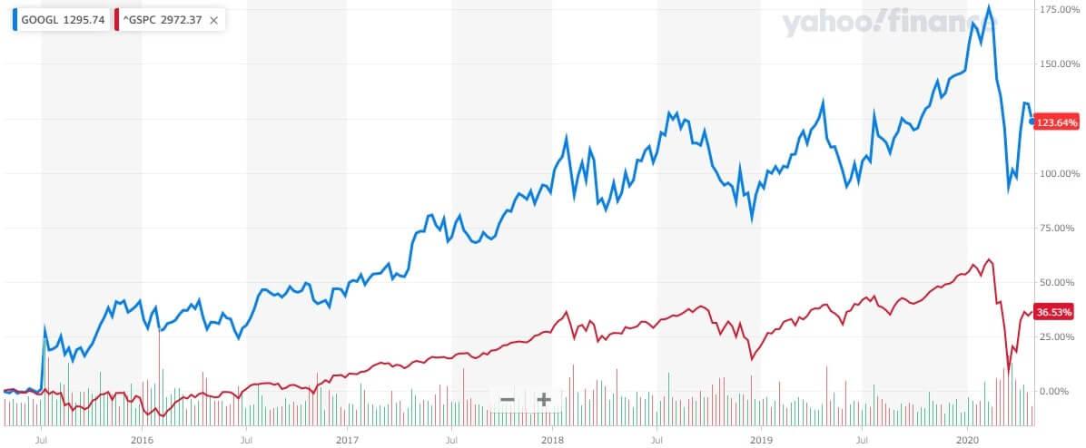 アルファベット 米国株 株価チャート