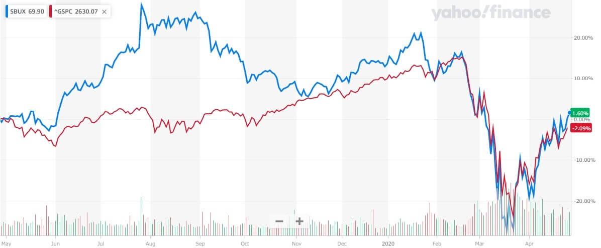 スターバックス 米国株 株価チャート