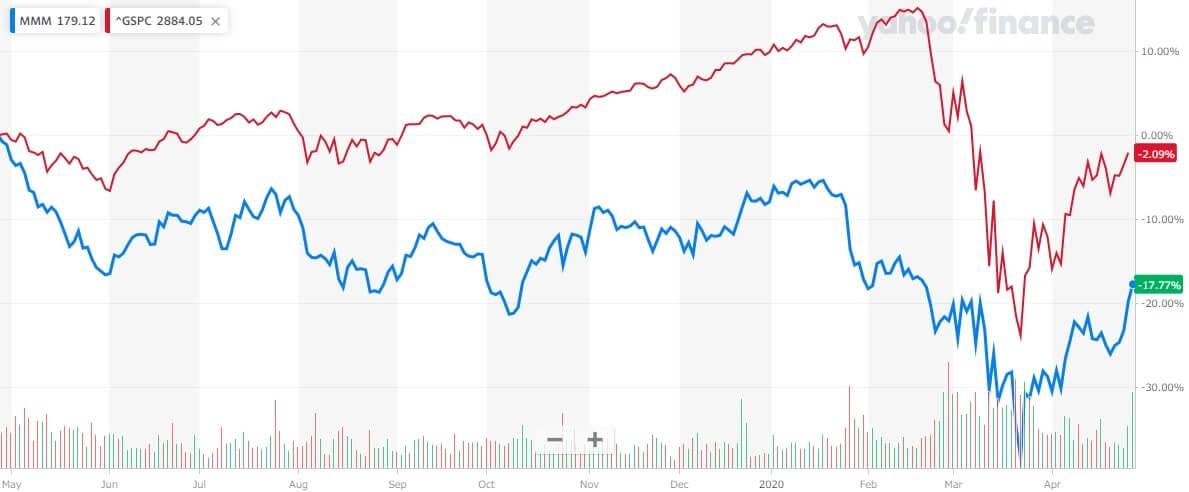 スリーエム 米国株 株価チャート