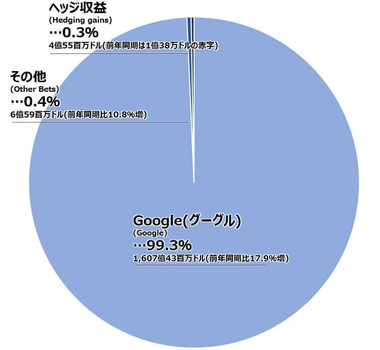 アルファベット 決算 グーグル