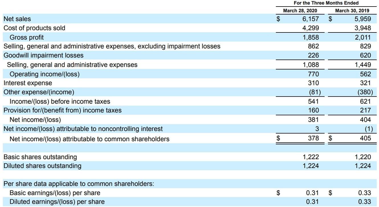 クラフト・ハインツ 米国株 決算