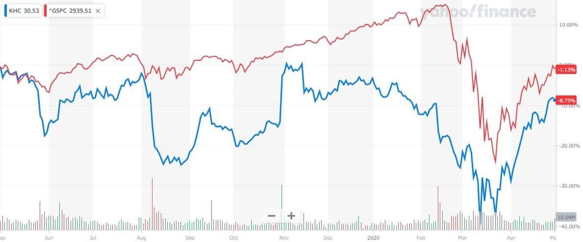 クラフト・ハインツ 米国株 株価チャート