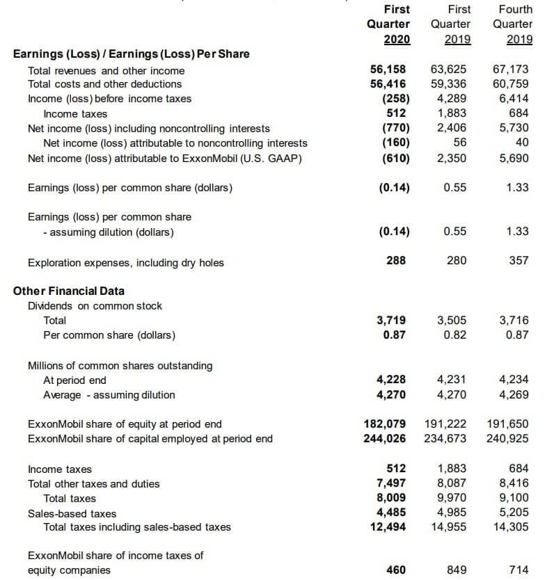 エクソン・モービル 米国株 決算