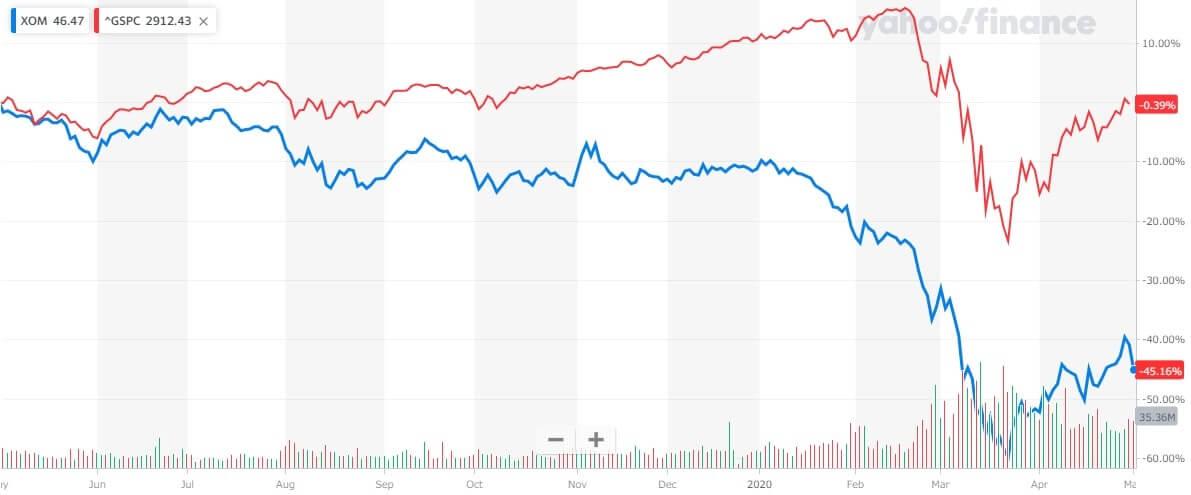 エクソン・モービル 米国株 株価チャート
