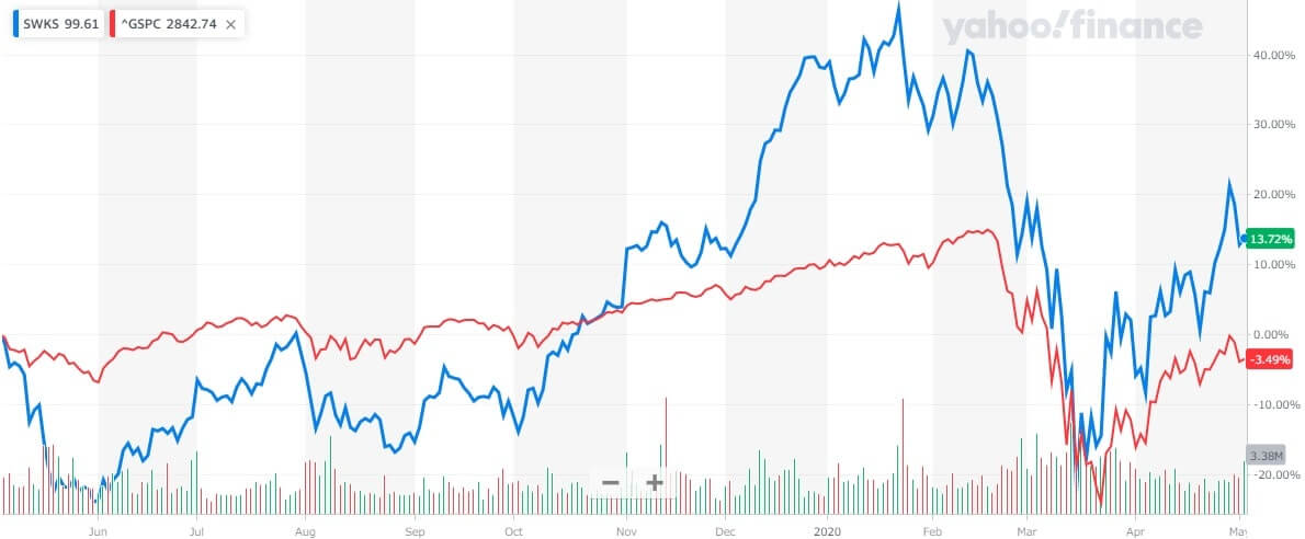 スカイワークス 米国株 株価チャート