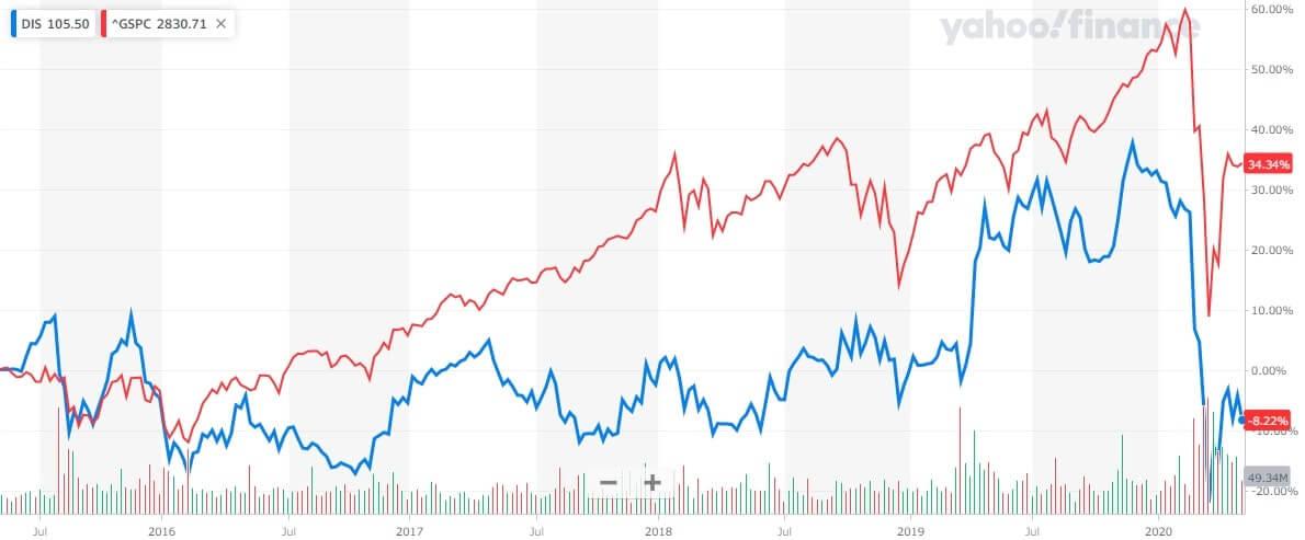 ディズニー 米国株 株価チャート