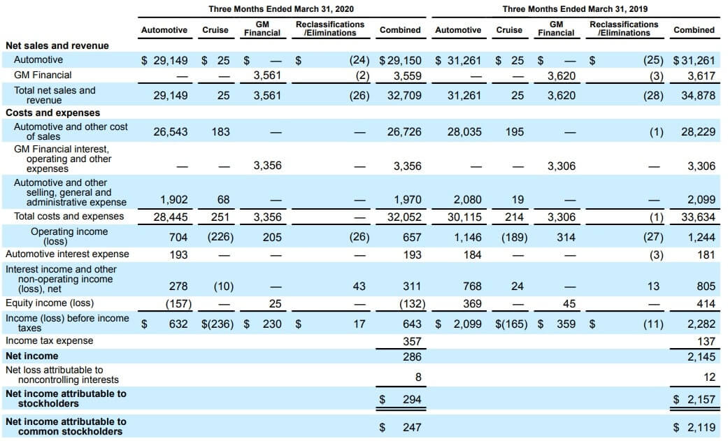 GM 米国株 決算