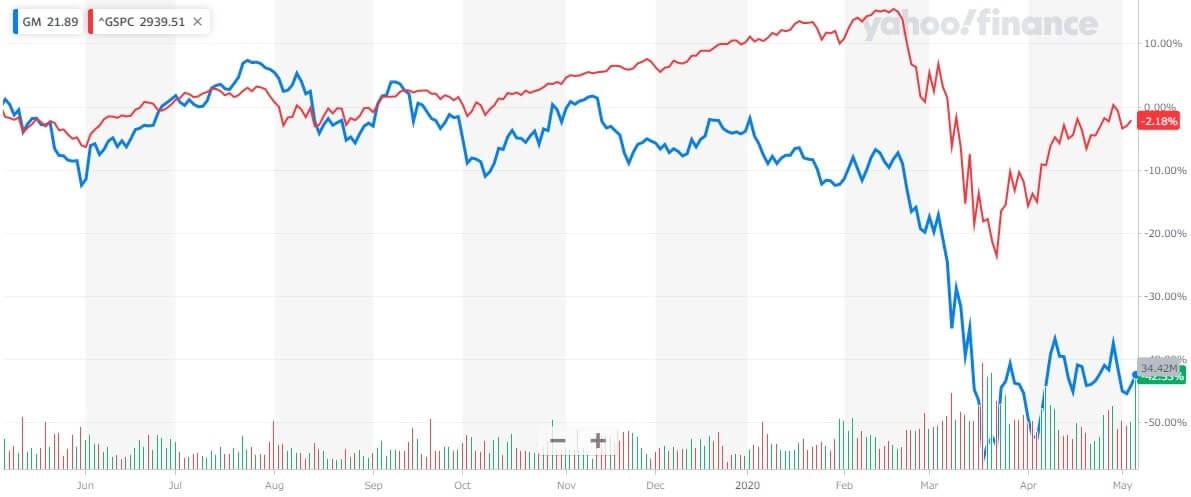 GM 米国株 株価チャート