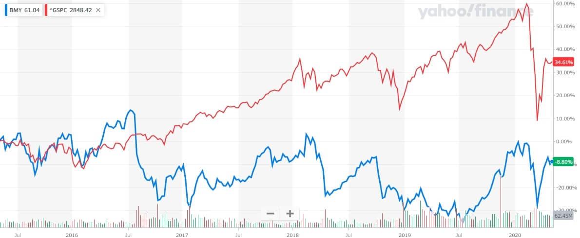 ブリストル・マイヤーズ 米国株 株価チャート