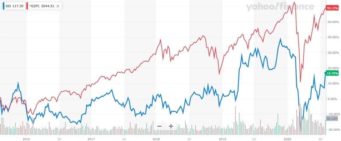 ウォルト・ディズニー 米国株 株価チャート