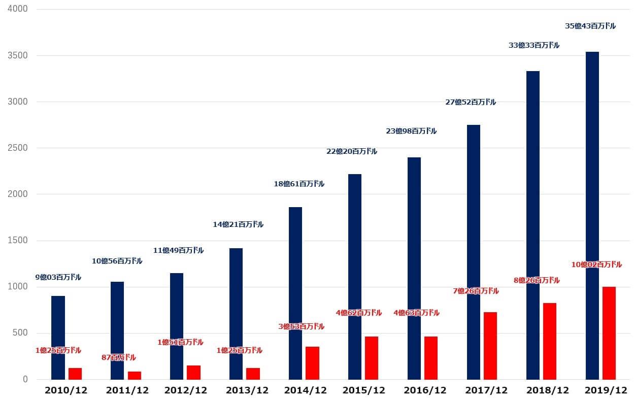 イルミナ 米国株 売上高 純利益
