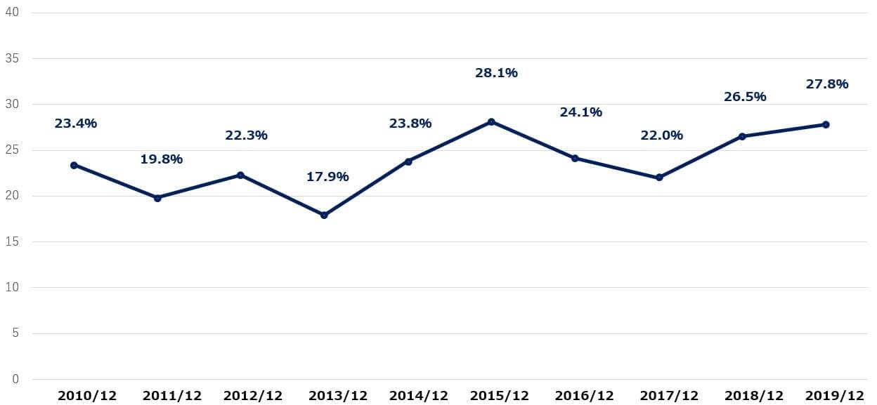 イルミナ 米国株 営業利益率 決算