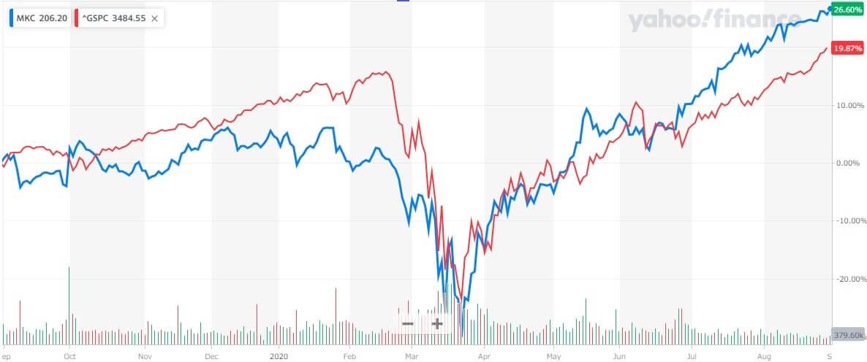 マコーミック 米国株 株価チャート
