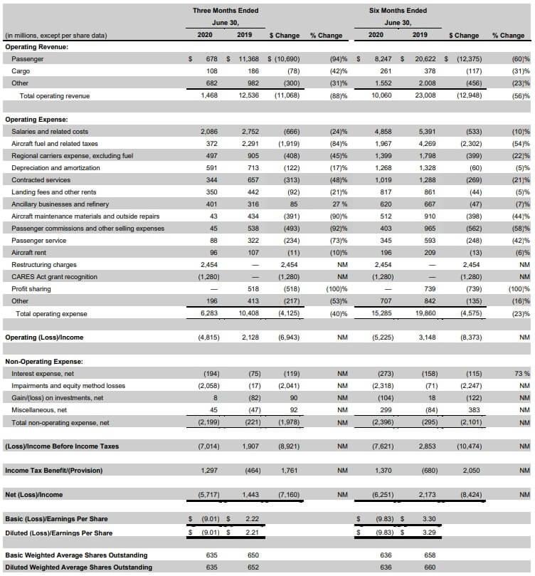 デルタ航空 米国株 決算 四半期