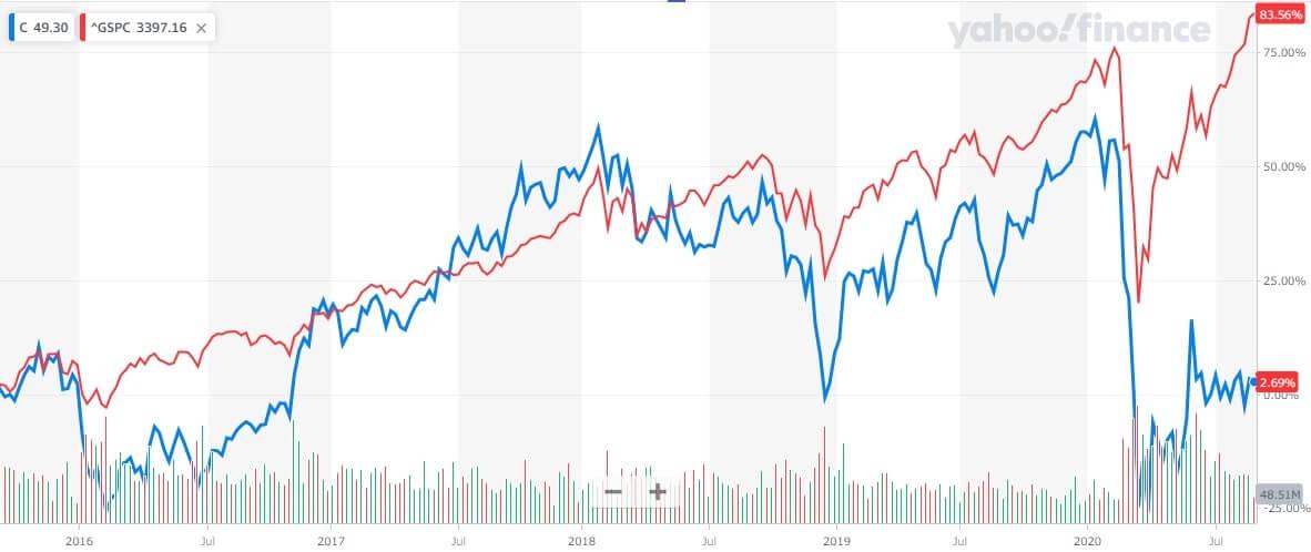 シティ・グループ 米国株 株価チャート