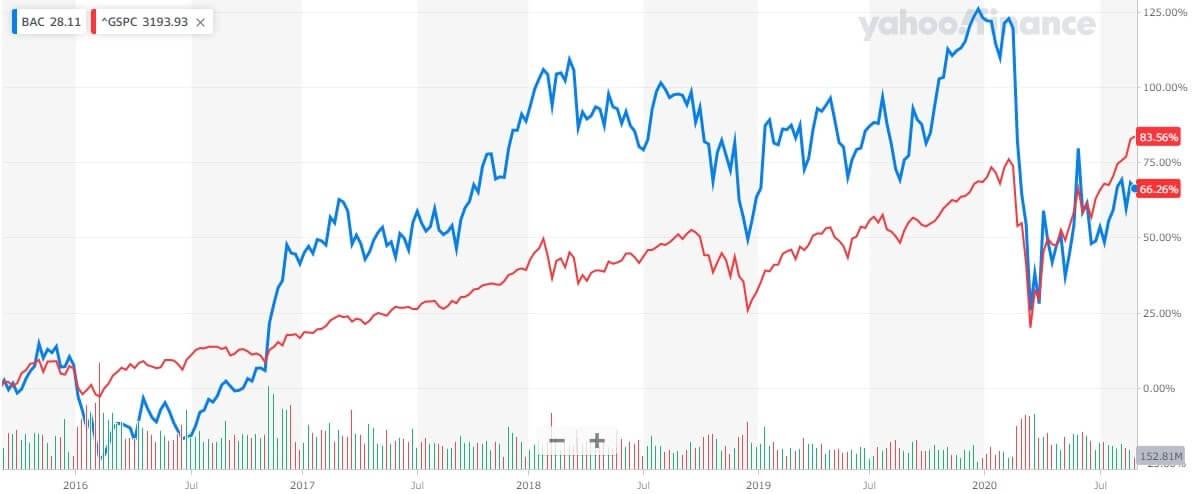 バンク・オブ・アメリカ 米国株 株価チャート