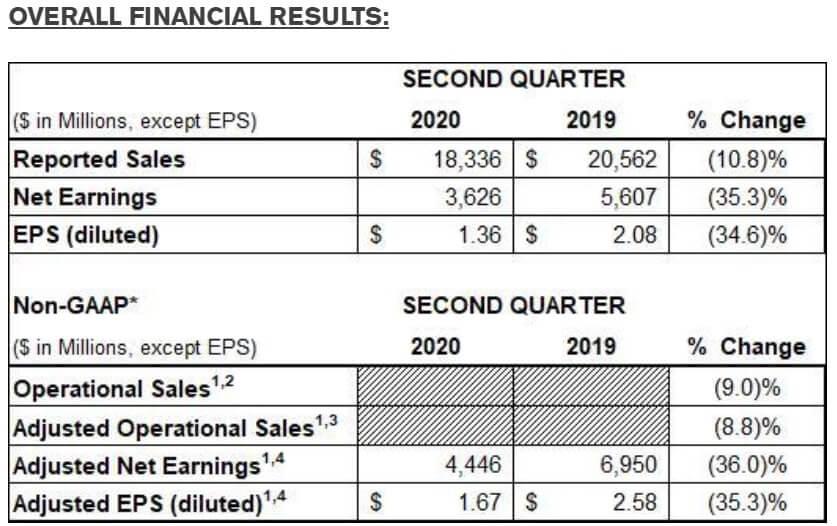 ジョンソンエンドジョンソン 米国株 決算 四半期