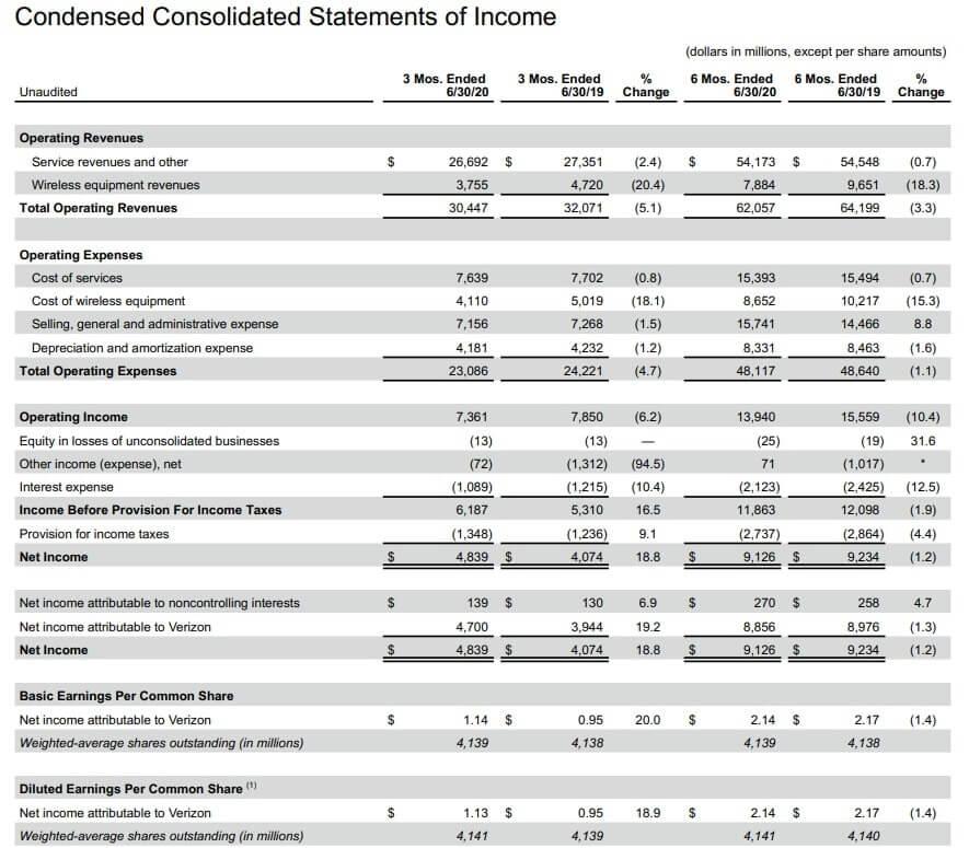 ベライゾン 米国株 決算