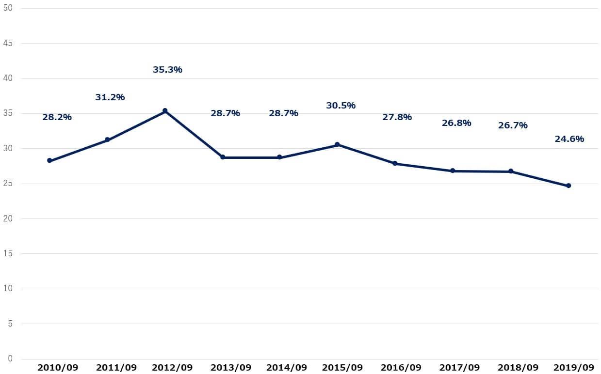 アップル 決算 営業利益率