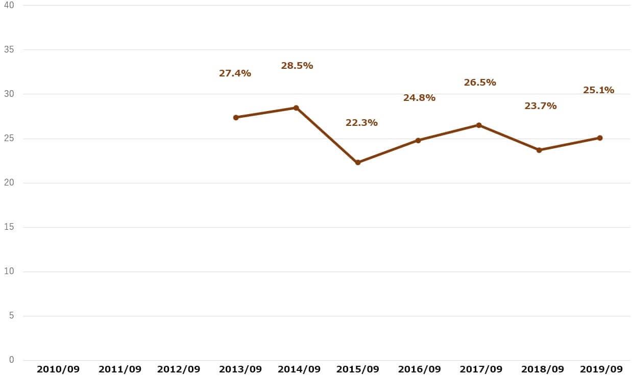 アップル 配当性向 米国株