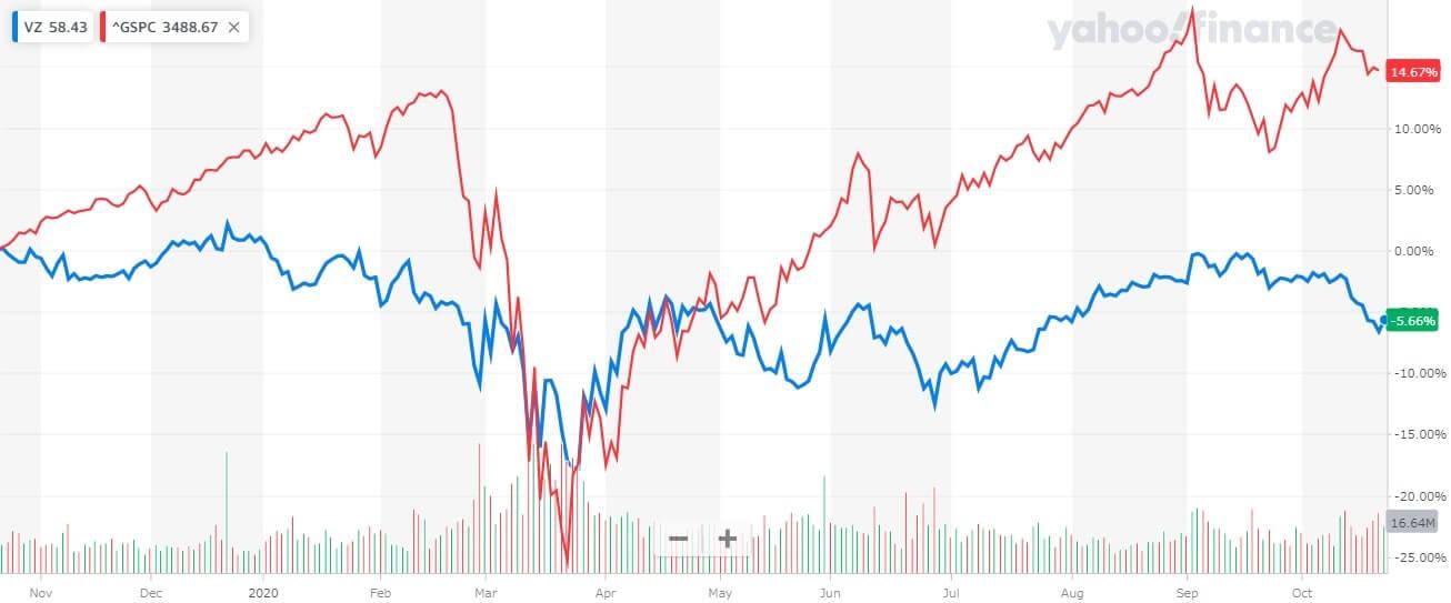 ベライゾン 米国株 株価チャート 1年間