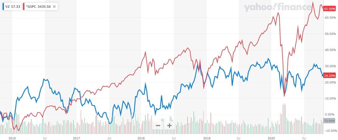 ベライゾン 米国株 株価チャート 5年間