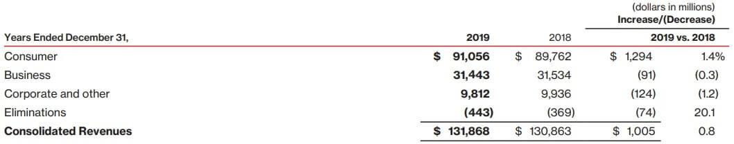 ベライゾン 米国株 決算 サービス