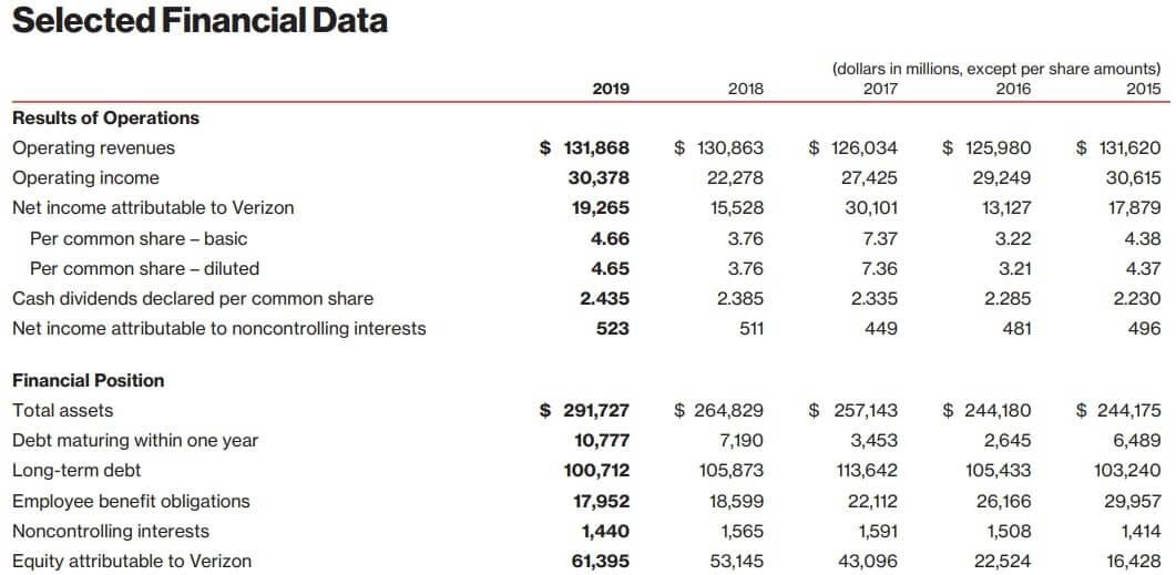 ベライゾン 米国株 通期 決算