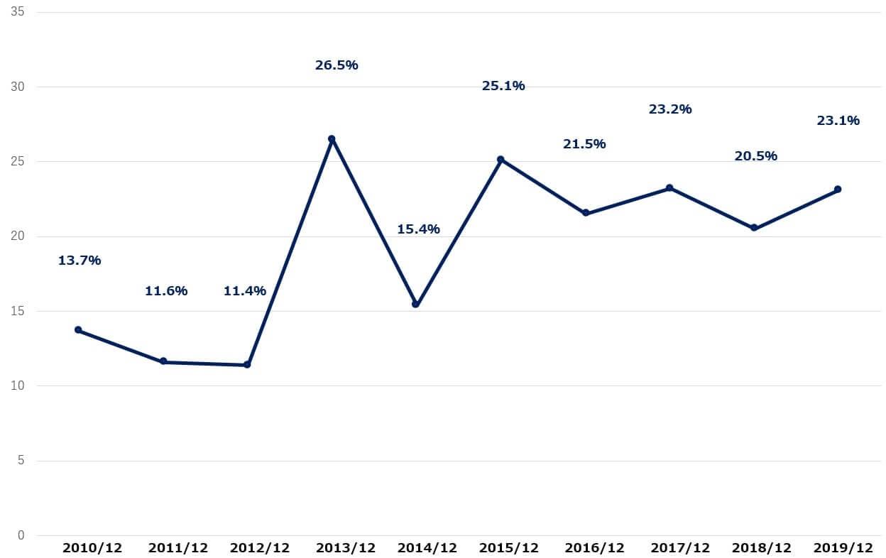 ベライゾン 米国株 営業利益率 決算