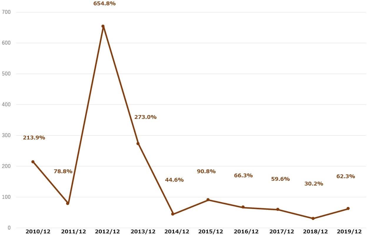 ベライゾン 米国株 配当性向 決算