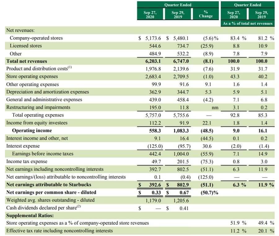 スターバックス 米国株 決算 四半期