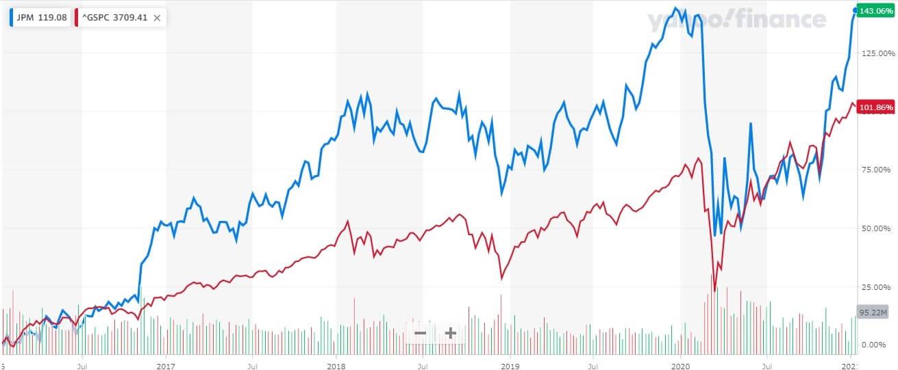 JPモルガン 米国株 株価チャート 5年間