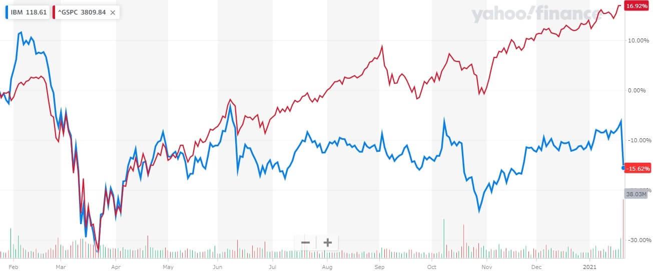 IBM  米国株 株価チャート 1年間