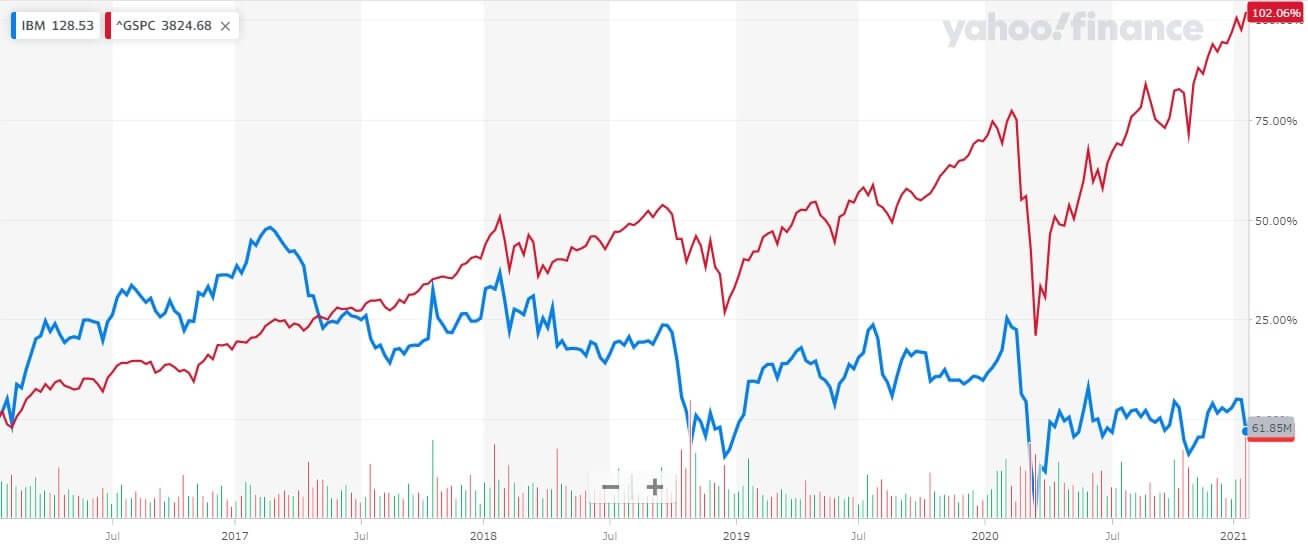 IBM 米国株 株価チャート 5年間