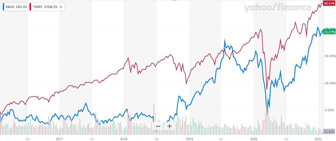 スターバックス 米国株 株価チャート 5年k何