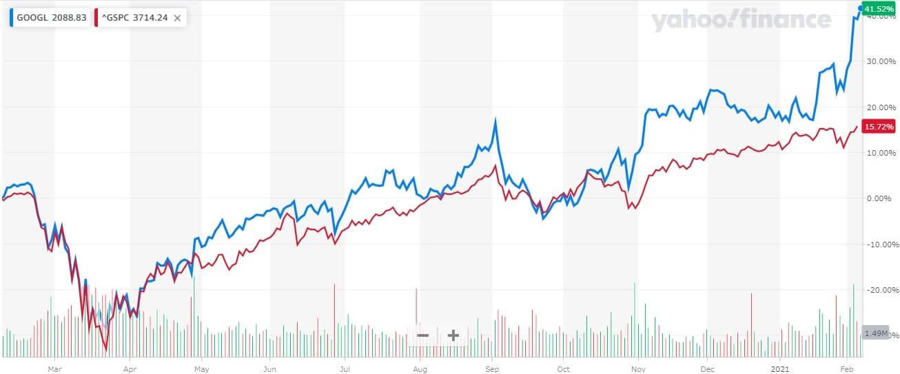 アルファベット 米国株 株価チャート 1年間 グーグル