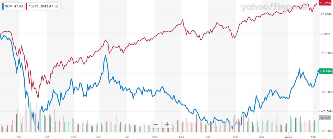 エクソンモービル 米国株 株価チャート 1年間