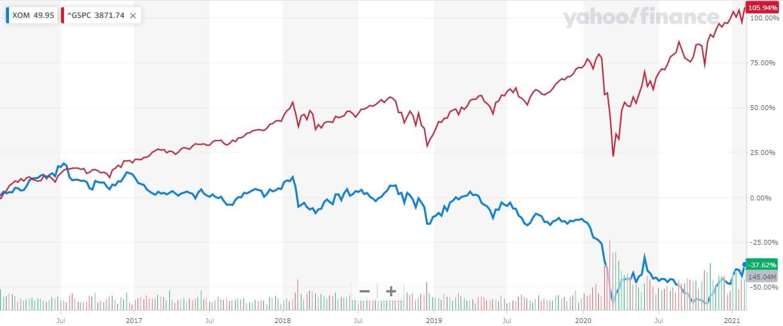 エクソンモービル 米国株 株価チャート 5年間
