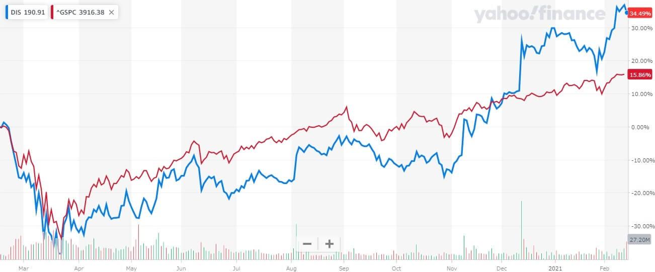 ウォルト・ディズニー 米国株 株価チャート 1年間