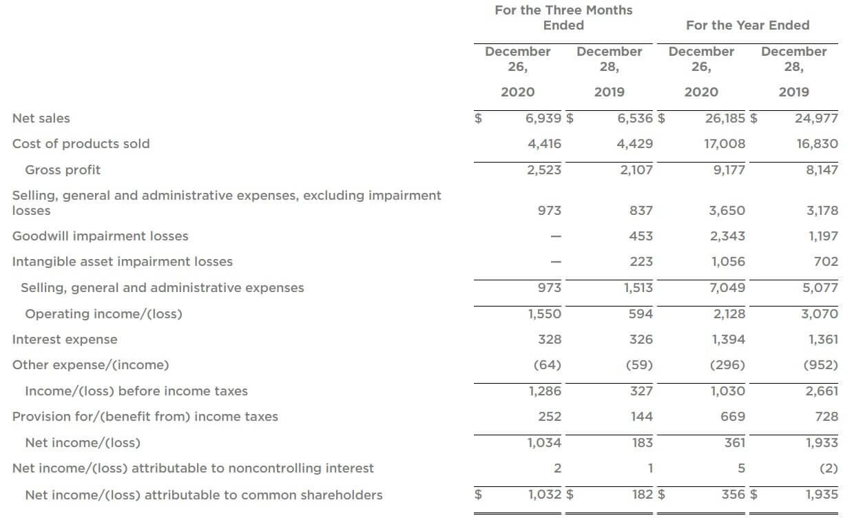 クラフト・ハインツ 米国株 決算 四半期