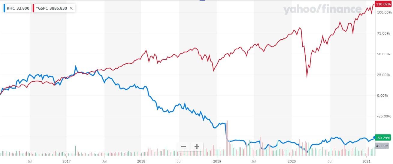クラフト・ハインツ 米国株 株価チャート 5年間