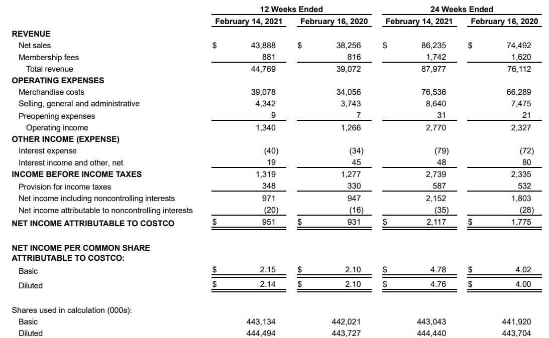 コストコ 米国株 決算 四半期