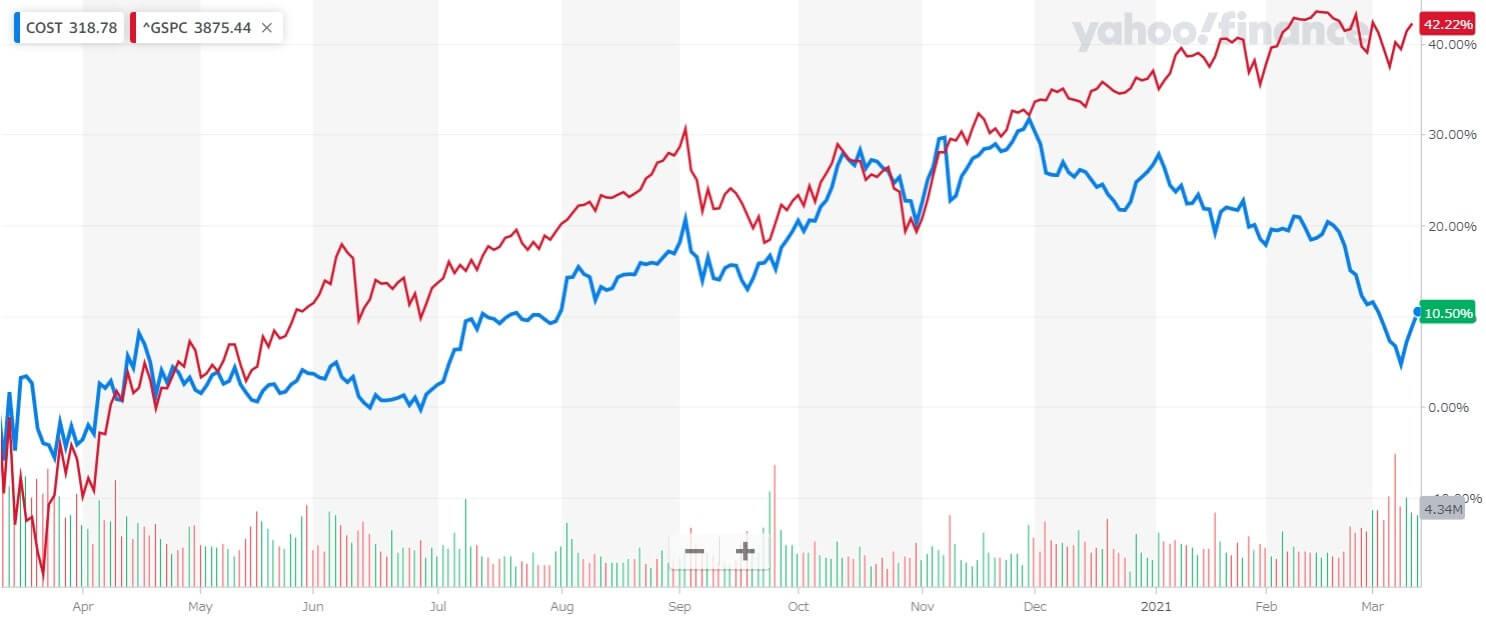 コストコ 米国株 株価チャート 1年間