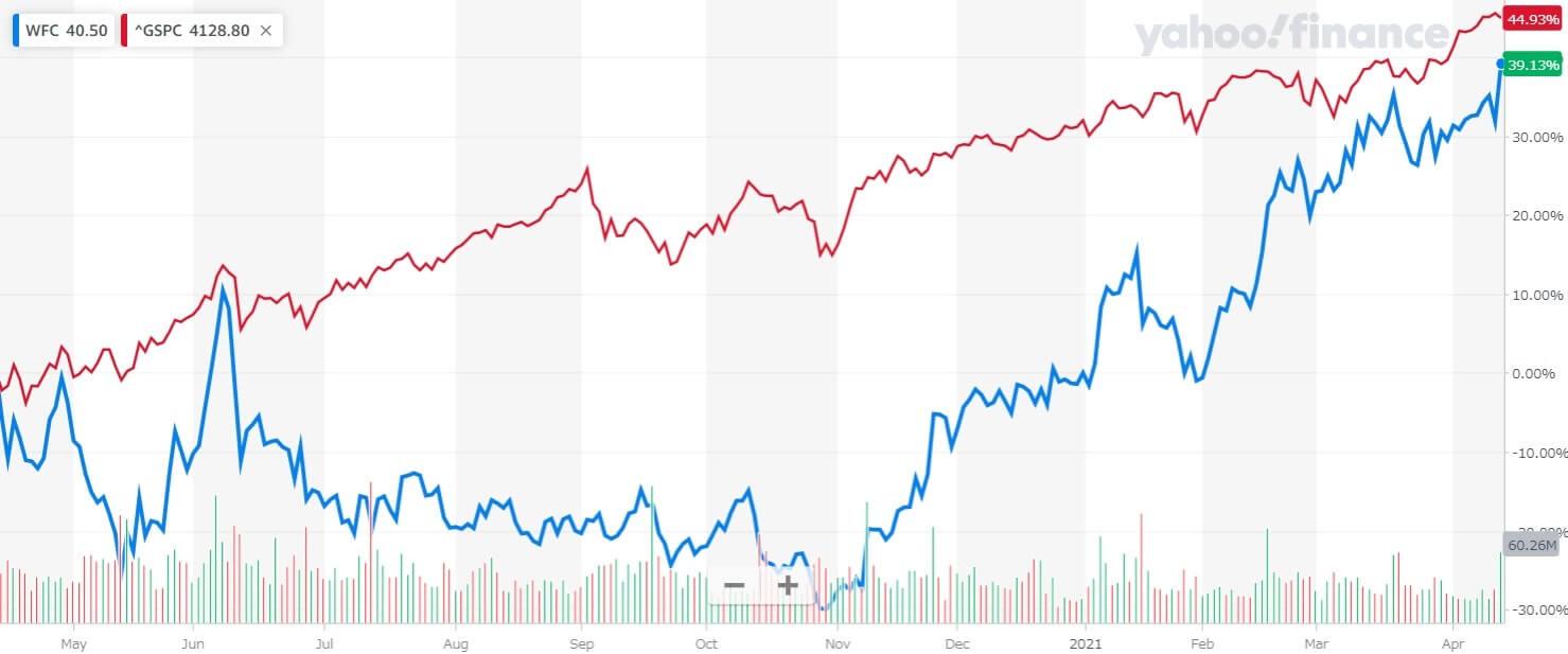 ウェルズ・ファーゴ 米国株 株価チャート 1年間