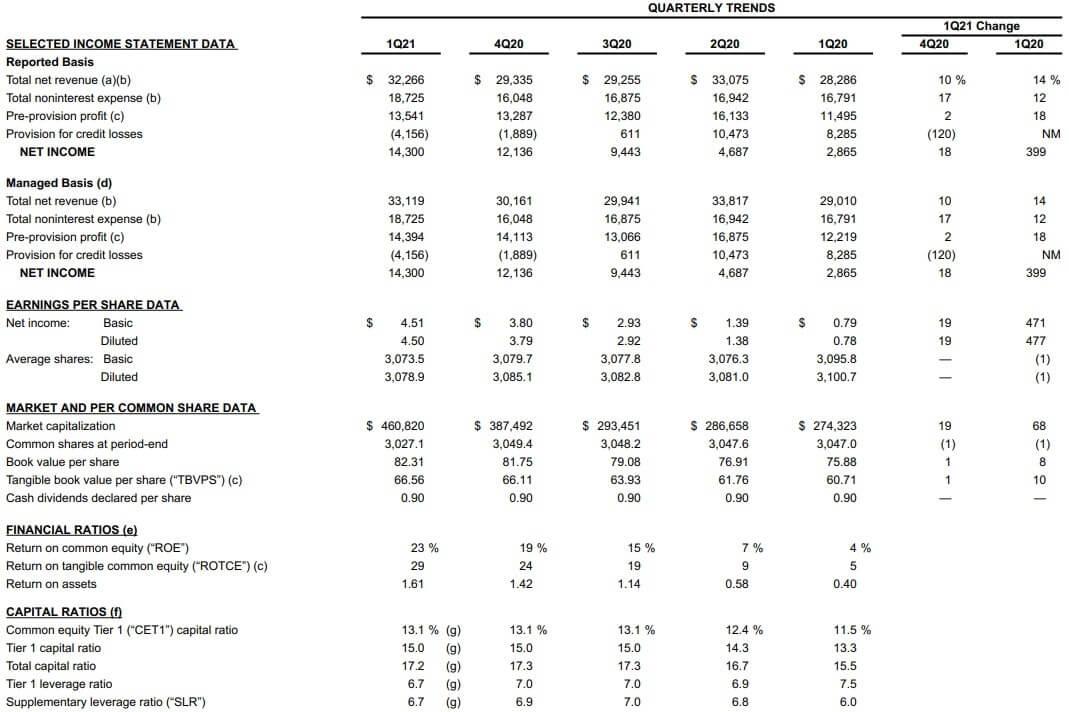 JPモルガン・チェース 米国株 決算 四半期