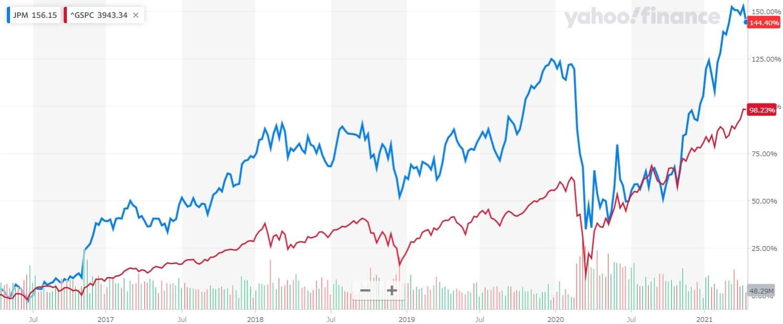 JPモルガン・チェース 米国株 株価チャート 5年間