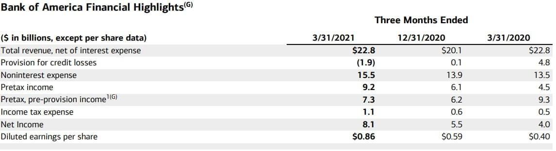バンク・オブ・アメリカ 米国株 決算 四半期