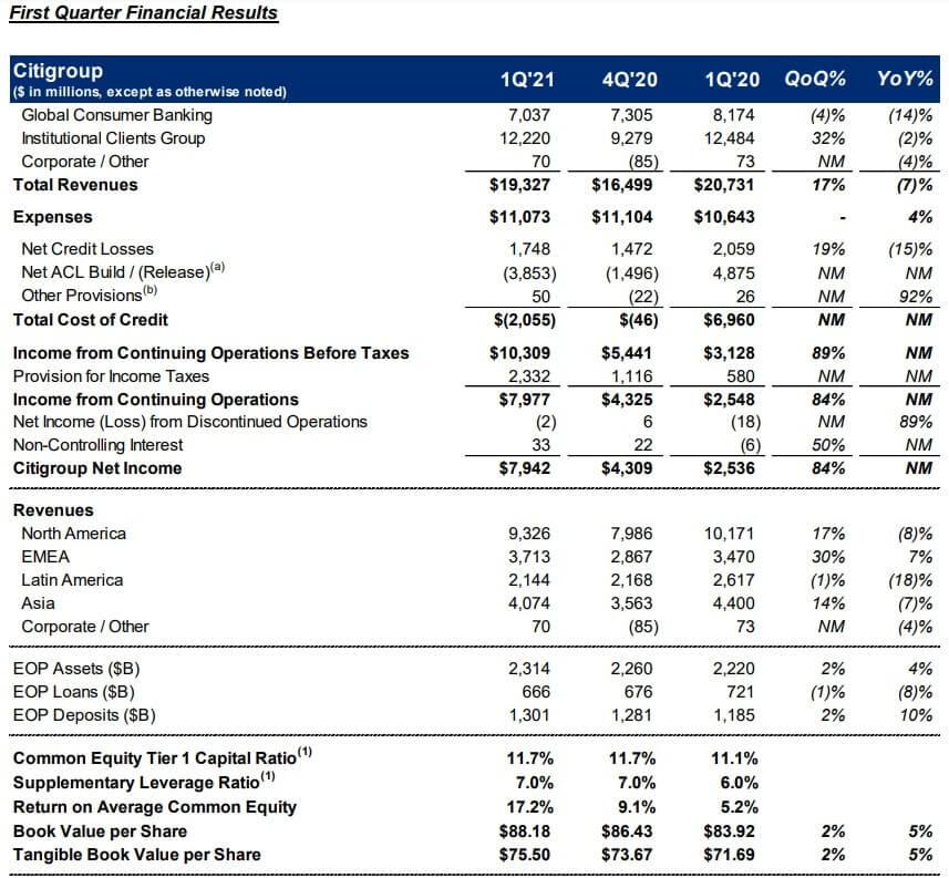 シティグループ 米国株 決算 四半期