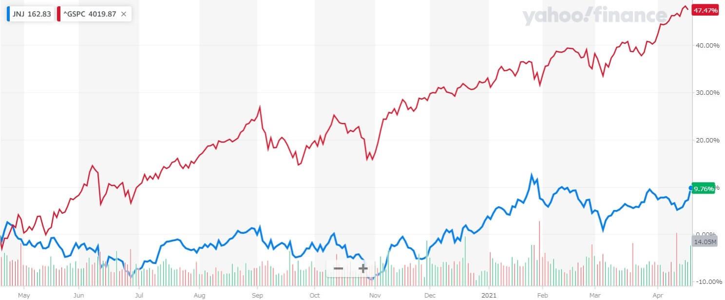 ジョンソン・エンド・ジョンソン 米国株 株価チャート 1年間